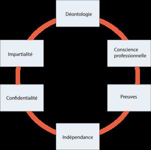 Les principes fondamentaux de l'audit interne